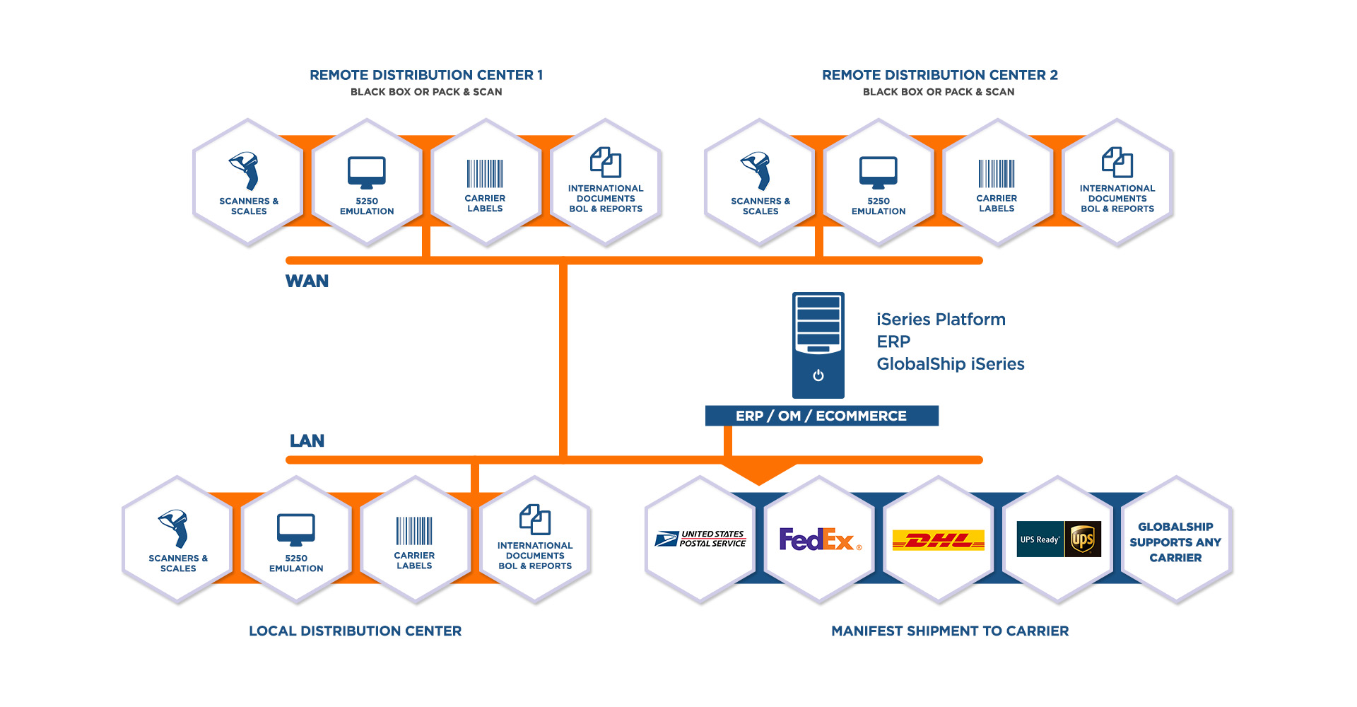 GlobalShip iSeries - Centralized Shipping Management Software | Logicor